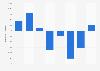 Net deposits of Aegon 2014-2018