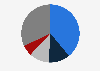 Market share of the paints industry in India FY 2017 by company