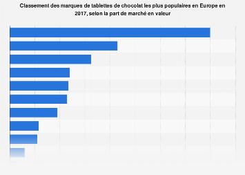 Part de marché de différentes marques de chocolat en Europe 2017