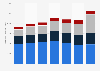 Schneider National's operating revenue by segment 2015-2018