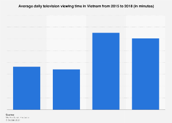 Daily television viewing time in Vietnam 2015-2018