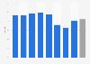 Vacancy rate of self-storage space in the U.S. 2015-2019