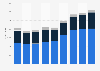 Nike's revenue in Western Europe 2009-2017, by segment