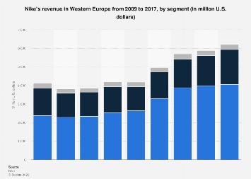 così tanto approfondire fama  Nike's revenue in Western Europe 2009-2017, by segment | Statista