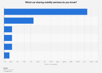 Italy: awareness of car sharing mobility services 2018