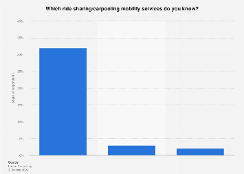 Italy: awareness of ride sharing mobility services in 2018