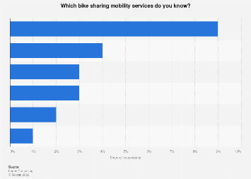 Italy: awareness of bike sharing mobility services 2018