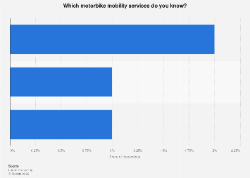 Italy: main scooting sharing mobility services 2018