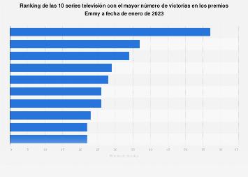Ranking de las 10 series de TV más premiadas de la historia de los premios Emmy