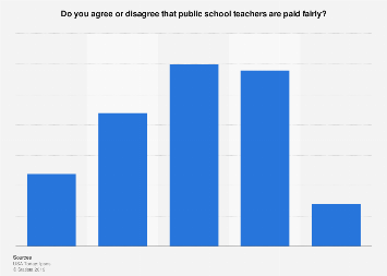 How many Americans agree with public school teacher pay scale 2018