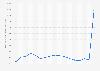 Gaspreise für Privathaushalte bis 2019 (Verivox-Verbraucherpreisindex)