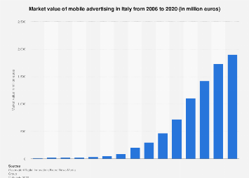 Italy: market value of mobile advertising 2006-2018