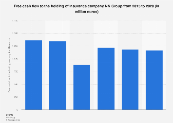 Free cash flow to the holding company of NN Group 2015-2018