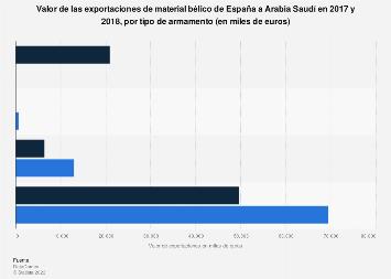 Valor de las exportaciones de armamento por tipo de España a Arabia Saudí 2017-2018
