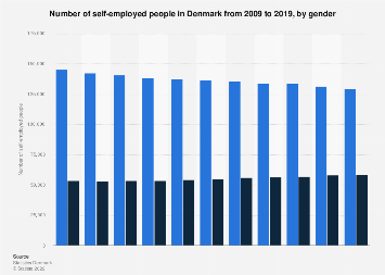 Number of self-employed people in Denmark 2008-2018, by gender