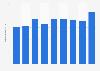 Personalaufwand der Enercon GmbH weltweit bis 2017