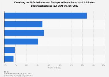 Gründer von Startups in Deutschland nach höchstem Bildungsabschluss 2018