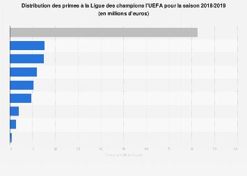 Primes de la Ligue des champions de l'UEFA saison 2018/2019