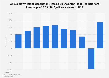 Annual growth rate of GNI at constant prices in India 2012-2019