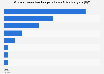 Digital customer service channels that use AI in the Netherlands in 2018