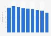 Net interest income of Volksbank N.V. 2013-2018