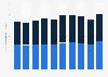 Umsatz von elektrischen Ausrüstungen in Deutschland bis 2018