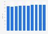 Betriebe der Branche Datenverarbeitungsgeräte, elektronische Erzeugnisse bis 2018