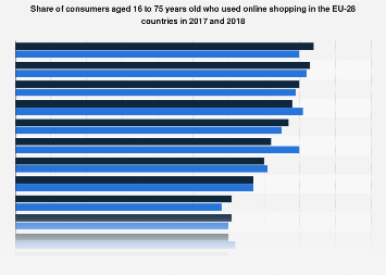 E-commerce use of consumers in the European Union in 2017-2018, by country