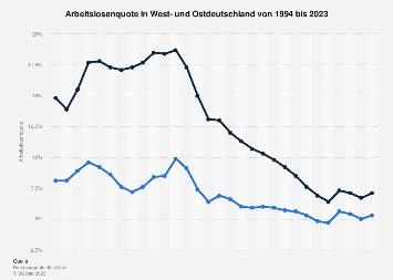 Arbeitslosenquote in West- und Ostdeutschland bis 2019