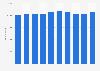 Mitarbeiter der Branche elektrische Ausrüstungen in Deutschland bis 2017