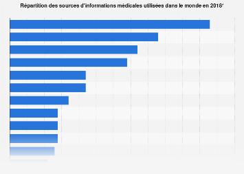 Sources d'informations médicales dans le monde 2018