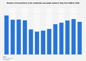 Italy: number of transactions in the residential real estate market 2011-2018