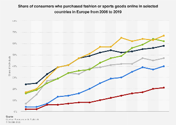 Europe Online Fashion By Country 2006 2019 Statista