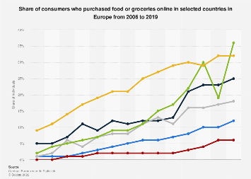 E-commerce purchase rate of food or groceries in Europe in 2017, by country