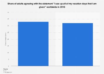 Workers using up all their vacation days worldwide 2018