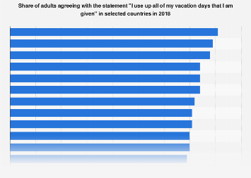 Workers using up all their vacation days by country 2018