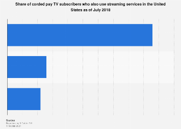 Corded pay TV subscribers using streaming services in the U.S. 2018