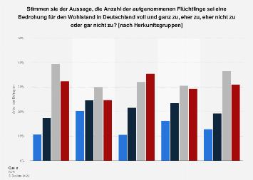 Umfrage zur Bedrohung des Wohlstands durch Flüchtlinge nach Herkunftsgruppen 2017/18