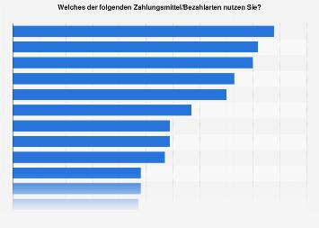 Nutzung verschiedener Zahlungsmittel in der Schweiz 2018