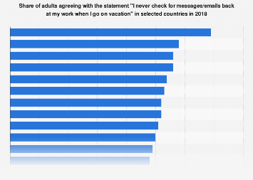 Checking work messages and emails while on vacation by country 2018