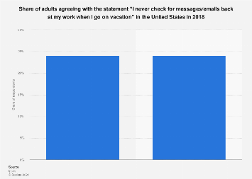 U.S. adults checking work messages and emails while on vacation 2018