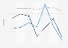 Schneider National's operating ratio by segment 2015-2018