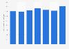 Schneider National's revenue per truck per week of the truckload segment 2015-2018