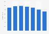 Schneider National's average number of trucks of the truckload segment 2015-2018