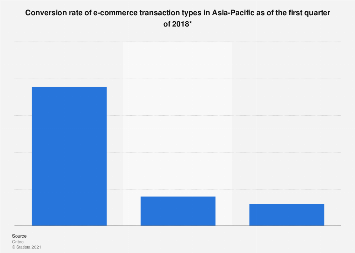 Conversion rate of e-commerce transaction types in Asia-Pacific