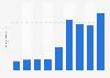 Knight-Swift's total revenue 2013-2018