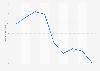 Knight-Swift's average length of haul 2015-2018