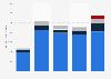 Knight-Swift's revenue by segment 2015-2018
