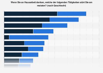 Umfrage zu Hausarbeit in Österreich nach Geschlecht 2018