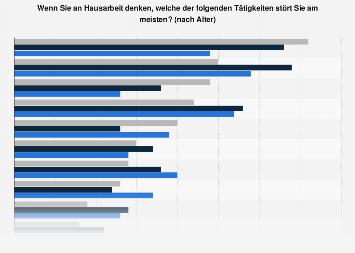 Umfrage zu Hausarbeit in Österreich nach Alter 2018